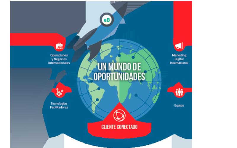 ¿Qué es el Marketing Internacional y cuáles son sus beneficios?
