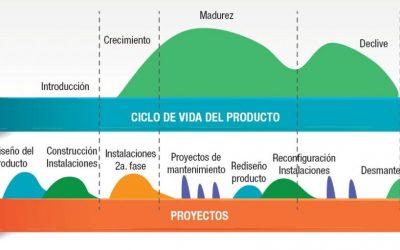 Ciclo de vida del cliente en marketing